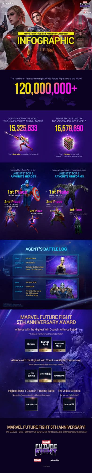 A few stats for Marvel Future Fight, courtesy of Netmarble.